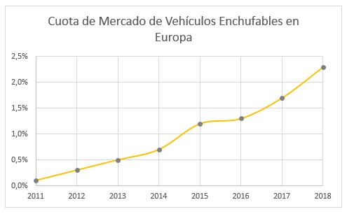 Cuota de mercado vehículos enchufables