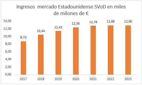 Mercado SVoD