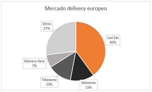 Mercado delivery en europa