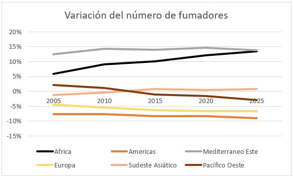 Número de fumadores por regiones