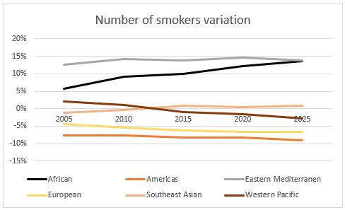 Smokers Variation