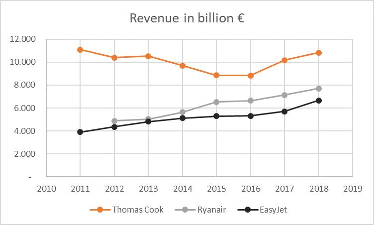 Revenue Turism