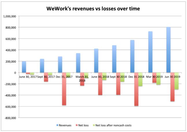 wework revenue losess
