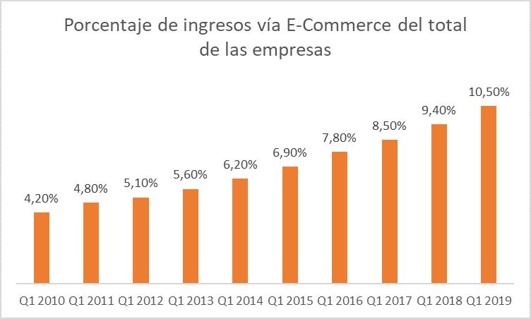 ventas e-commerce sobre el total