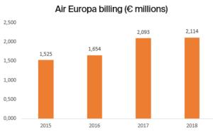 Air Europa Billing