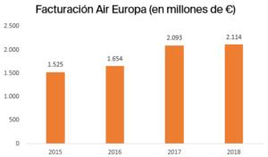 Facturación Air Europa